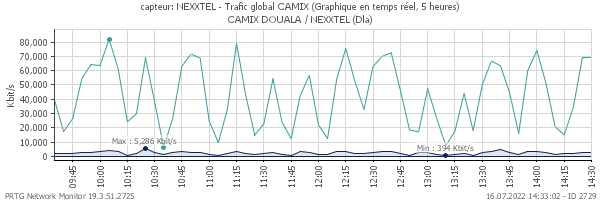 Trafic global NEXTTEL