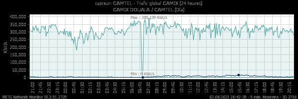 Trafic global CAMTEL