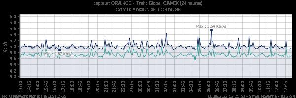 Trafic global ORANGE