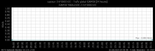Trafic global INFOGENIE