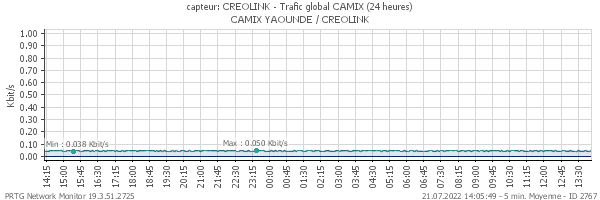Trafic global CREOLINK
