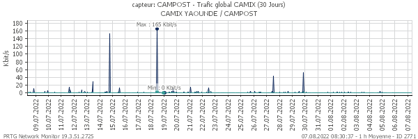 Trafic global CAMPOST