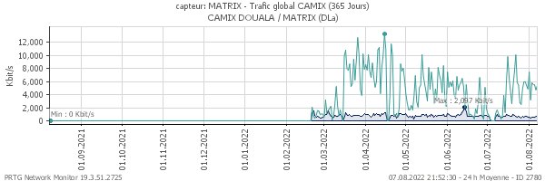 Trafic global MATRIX